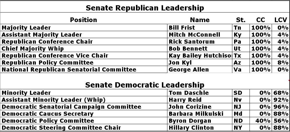 Leaders Senate